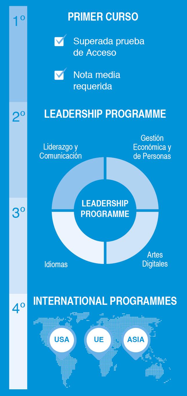 Infografía Programa Excelencia